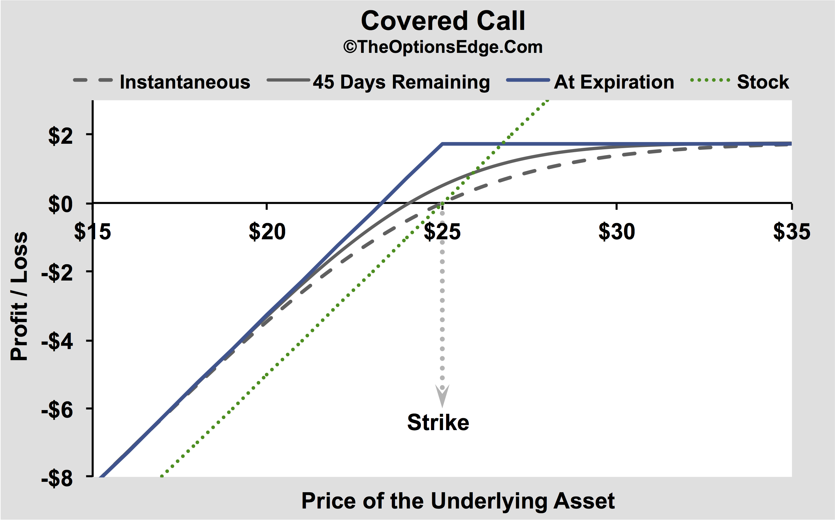 Cover call option trading